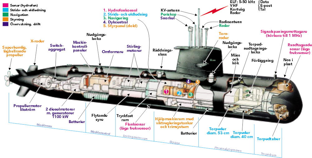 diagram of nuclear sub gotland.ゴトラント.the naval data base:近代世界艦船事典the encyclopedia ... #13